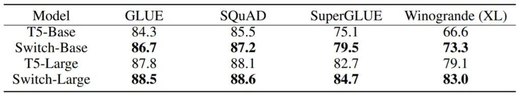 Benchmark-Vergleich zwischen Switch-Transformers und T5