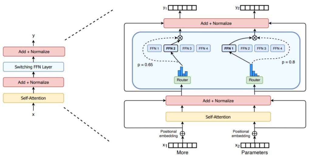 Der Router von Switch-Transformer