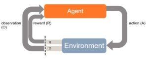 Reinforcement Learning Model