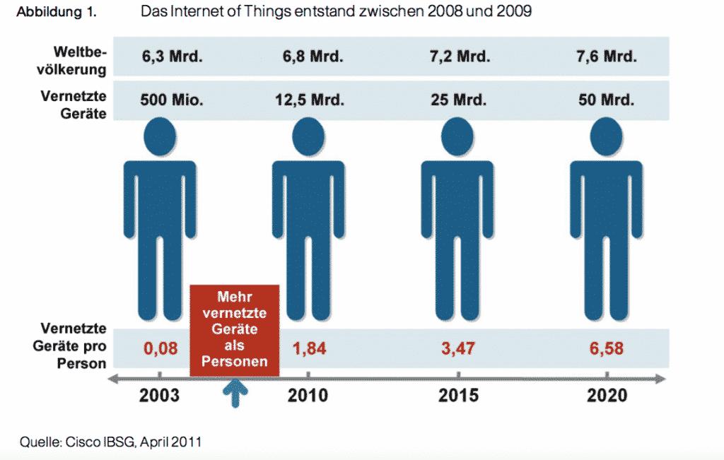 Seit 2009 gibt es mehr vernetzte Dinge als Menschen. Die Schätzungen für 2015 und 2020 haben sich jedoch nicht bewahrheitet.