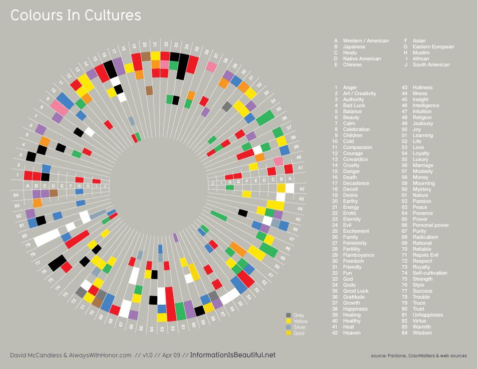 Farben in verschieden Kulturen