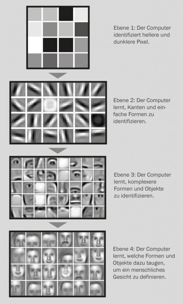 Bilderkennung mit Deep Learning