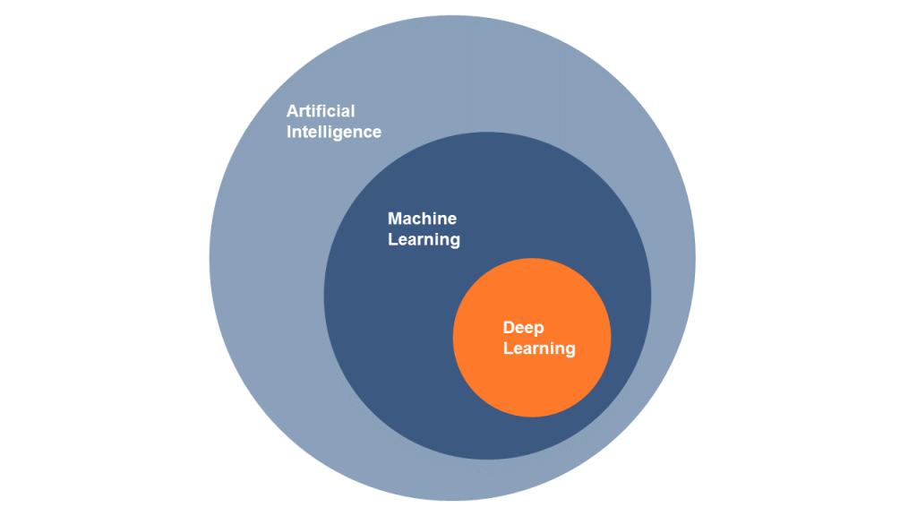 Modell zur Einordnung von Artificial Intelligence, Machine Learning und Deep Learning