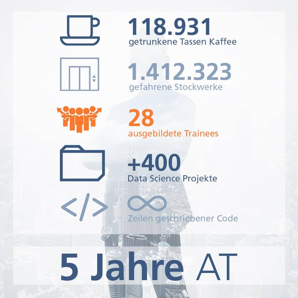 Aktuelle Zahlen zum Unternehmen