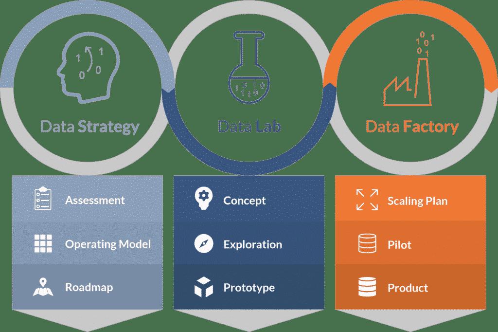 Entlang der AT Data Journey gelangen Sie von der Data Strategy, über das Data Lab zum fertigen Data Product.
