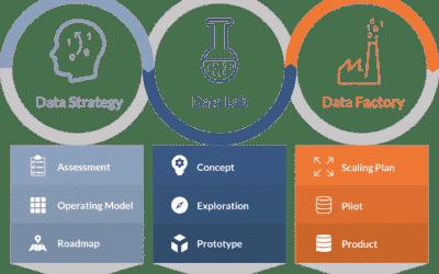 Daten richtig nutzen: Wettbewerbsvorteile mit dem Data Journey Modell