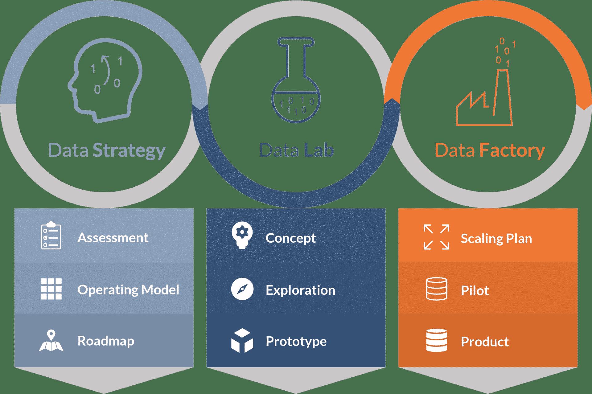 Wettbewerbsvorteile durch das Data Journey Modell sichern