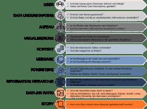 Checkliste für Analytics-Dashboard Entwickler