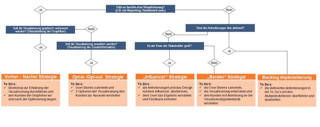 Data-Science-Projekte Entscheidungsbaum