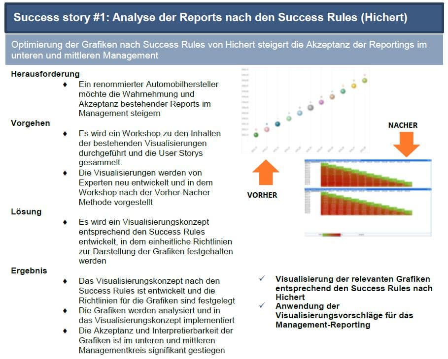 Anforderungen in Data-Science-Projekten Success Story 1