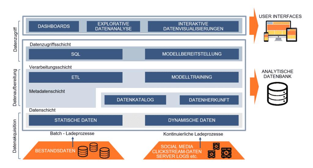Der grundsätzliche Aufbau eines Data Lakes gliedert sich in drei Ebenen: Der Datenakquisition, der Datenaufbereitung und dem Datenzugriff.