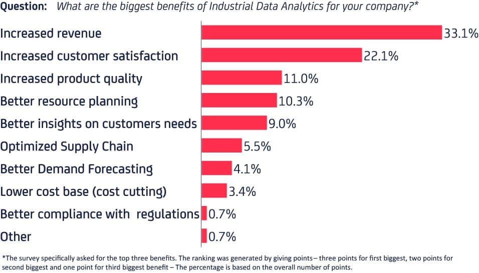 Benefits of data analtics projects