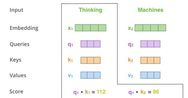 Berechnung der Punktzahl je Eingabewort