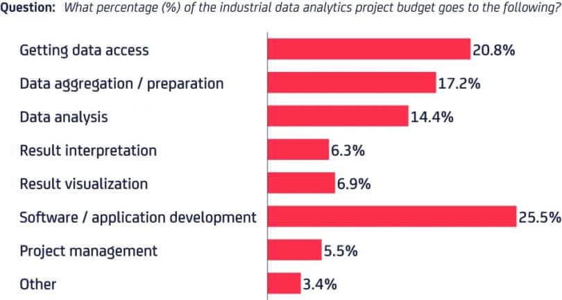Budget of Data Analytics Project