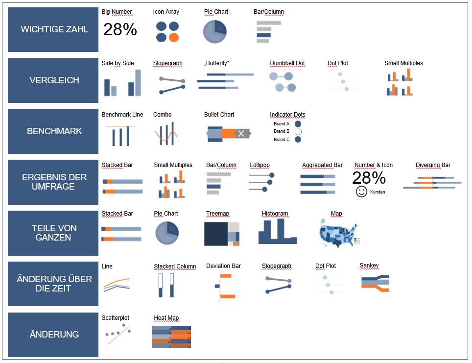Chart Picker für Analytics Dashboards
