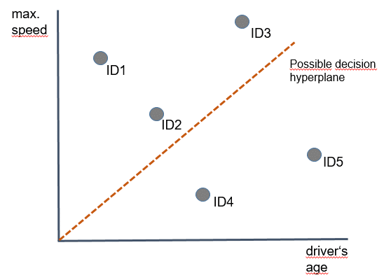 Koordinatensystem für Daten
