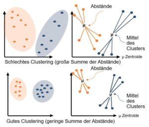 Verlgiech gute versus schlechte Cluster