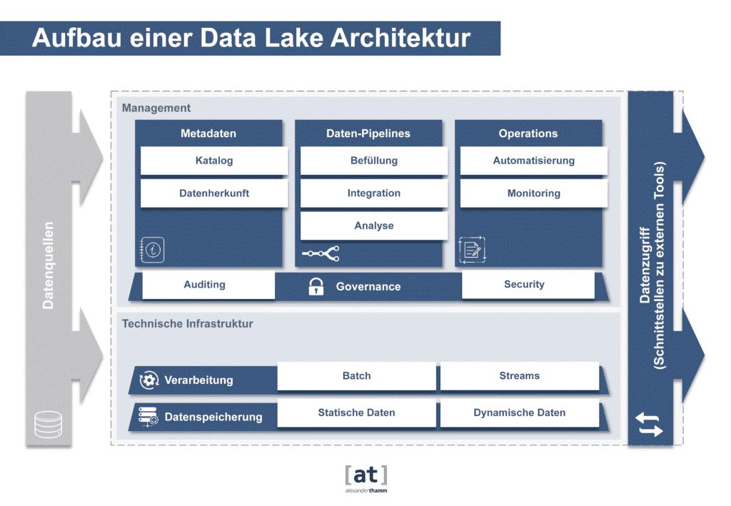 Data Lake Architektur