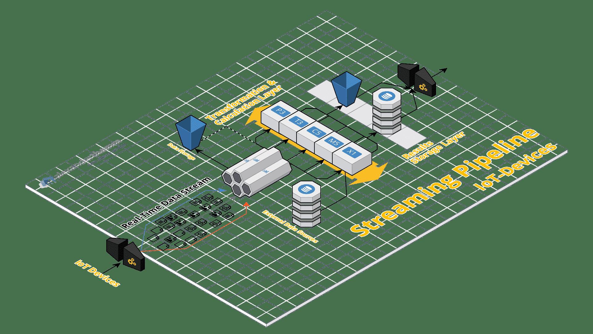 Data Pipelines sind ein zentraler Aspekt von datengetriebenen Projekten - unerlässlich für regelmäßige, zuverlässige und schnelle Datenbereitstellung.