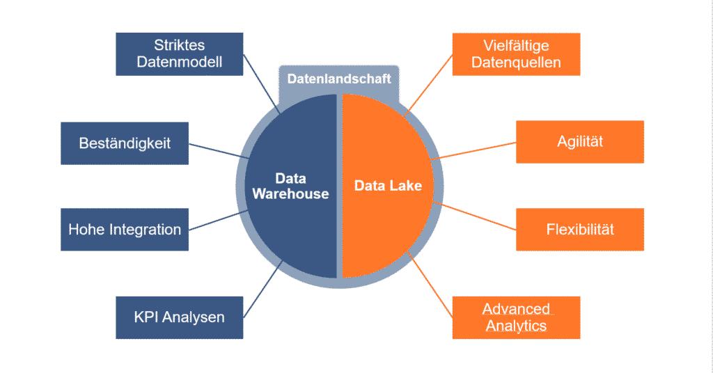 Gegenüberstellung der zentralen Eigenschaften von Data Warehouses und Data Lakes
