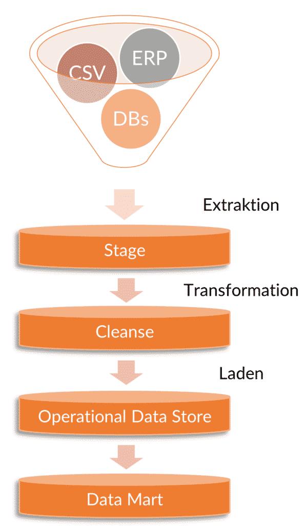 Datenextraktion ETL Prozess