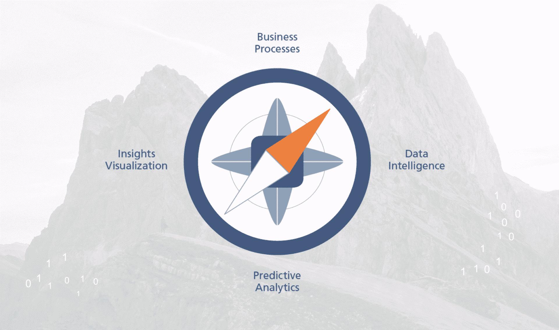 Erfolgreiche Data Science Projekte mit dem Datenkompass der Alexander Thamm GmbH