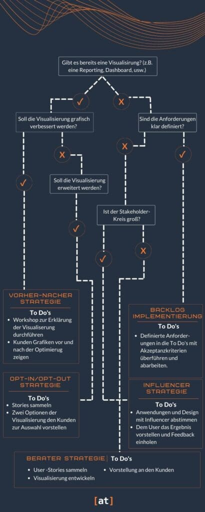 Datenvisualisierungsstrategie
