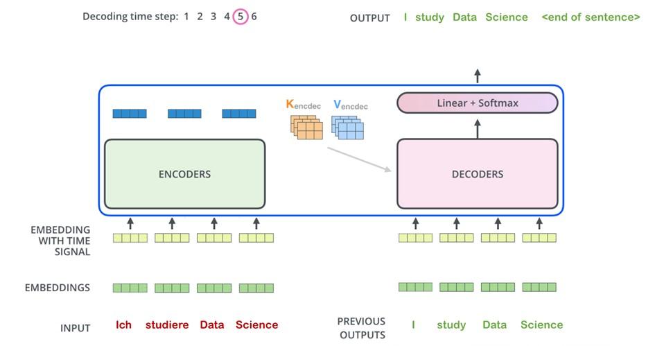 Decoder Prozess