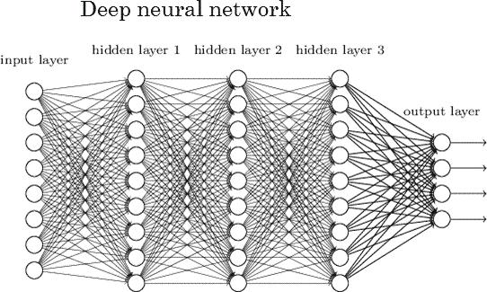 einem Deep-Learning-Algorithmus bzw. einem Deep Neural Network