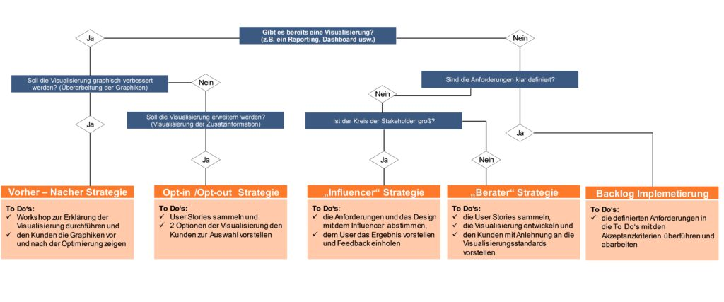 Entscheidungsbaum Data Science Projekte