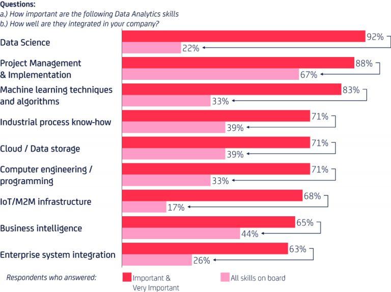 Importance Data Analytics