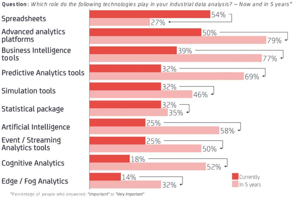 Importance of Tecnology in Data Projects