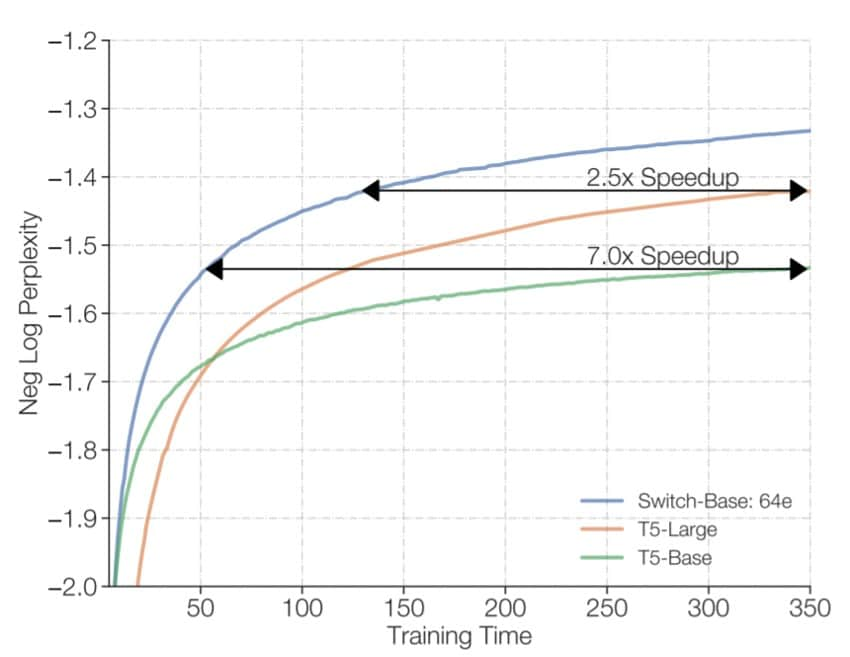 Lern-Geschwindigkeit vom Switch-Transformers und T5
