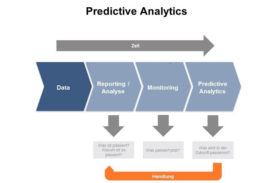 Predictive Analytics im Modell