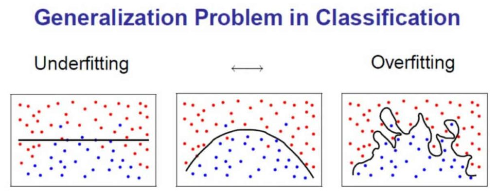Problem in Classification bei Supervised Machine Learning