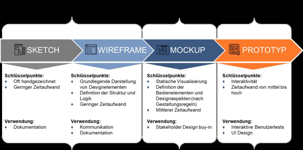Prozess der Dashboard Entwicklung
