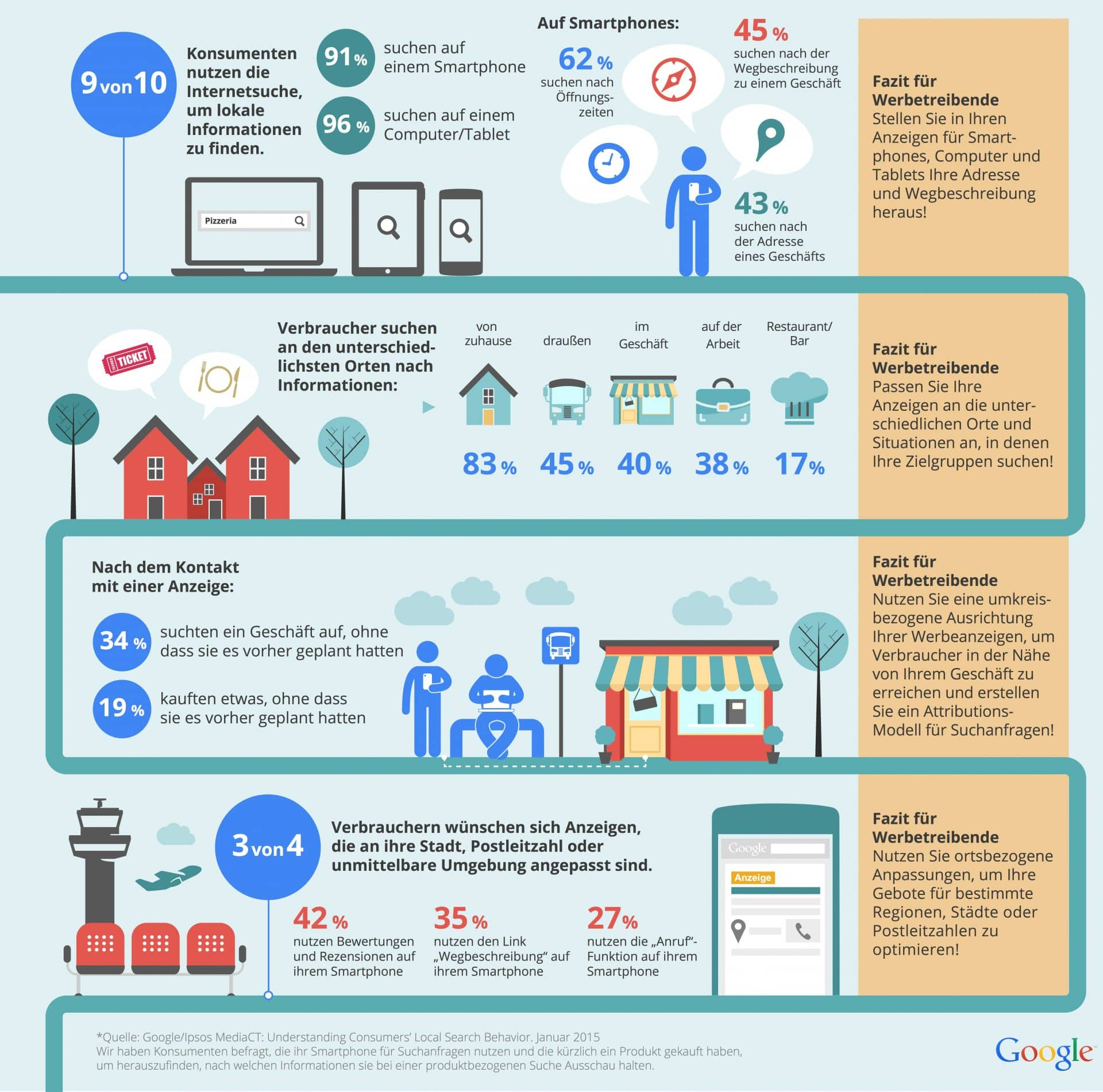 Studie Mobile Suche, Suche auf Smartphone