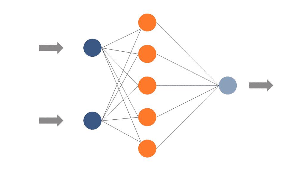 Vereinfachte Form eines neuronalen Netzwerks