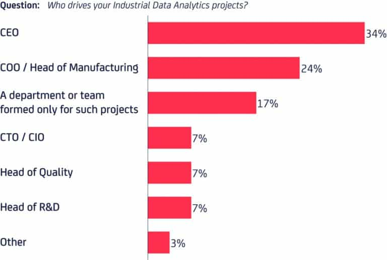 Who drives Data Analytics