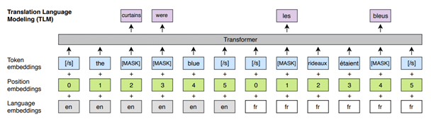 Example of Translation Language Modeling with a sentence in English and French