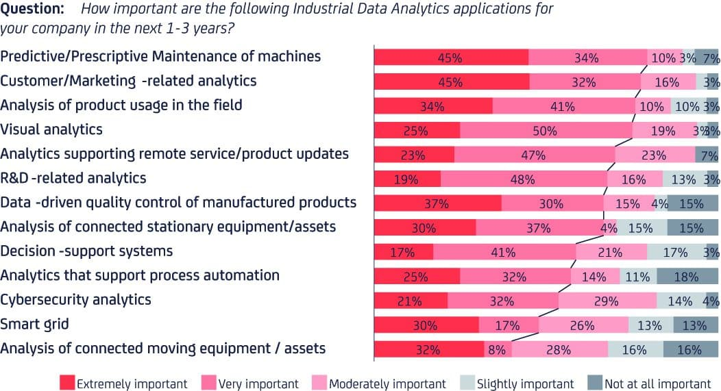 apllication for data analytics project