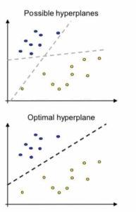 Mögliche versus optimale Hyperebene (hyperplane)