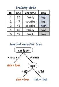 training data Tabelle, erlernter Entscheidungsbaum (decision tree)