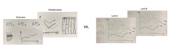 vertikalen und horizontalen Aufbau von Grafiken